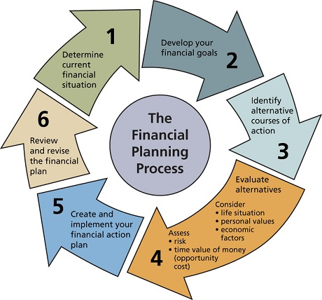 financial planning process financial planning online